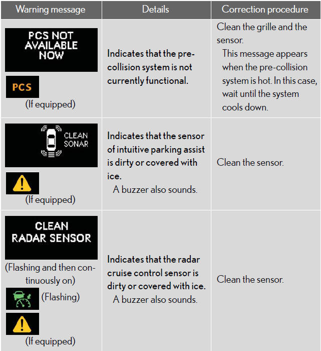 If a warning message is displayed - Steps to take in an