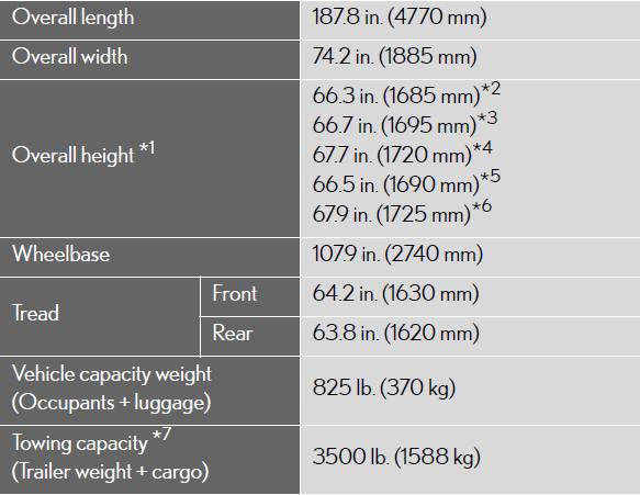 Used Lexus Rx >> Maintenance data (fuel, oil level, etc.) - Specifications ...
